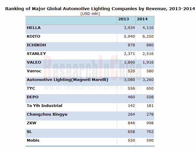 Ranking of Major Global Automotive Lighting Companies by Revenue 2013-2014 - ResearchInChina  sc 1 st  ResearchInChina & Ranking of Major Global Automotive Lighting Companies by Revenue ...