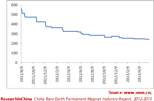 China Rare Earth Permanent Magnet Industry Report 2012