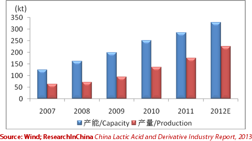 global and china lactic acid and Pla is the most promising biopolymer based on renewable feedstock, with global  capacity expected to grow from 01 mta today to 2 mta over.