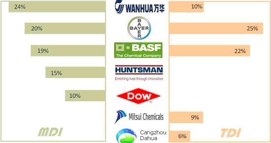 global and china polyurethane industry chain Based on the waterborne polyurethane coatings industrial chain,  polyurethane coatings industry market research report global waterborne polyurethane coatings.
