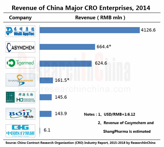 China Contract Research Organization Cro Industry Report 2015 2018 Researchinchina